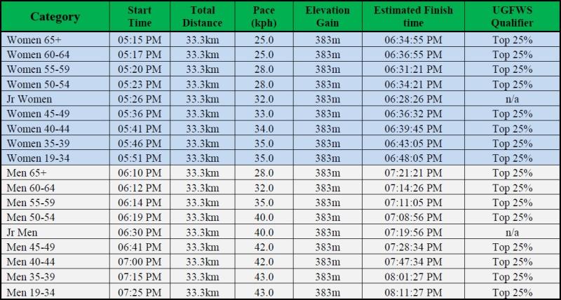 2017-ggtt-start-schedule